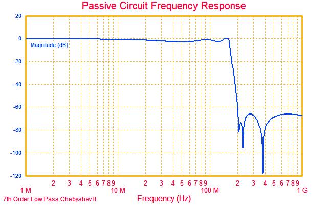 DDS9952-module-FilterResponse