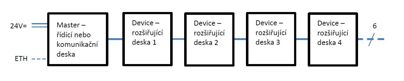 MCS-blockUnit