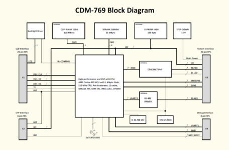 CDM-769 Block Diagram